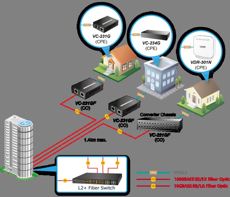 Jednoportowy konwerter Gigabit Ethernet (SFP) over VDSL2 umożliwiający podłączenie ultraszybkiego FTTx przez istniejącą instalację telefoniczną