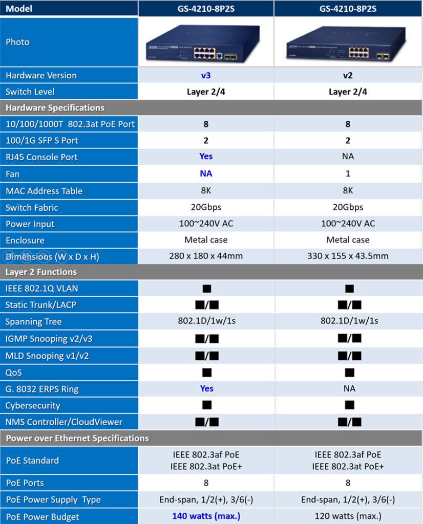Porównanie cech starej i nowej wersji przełącznika Planet GS-4210-8P2S